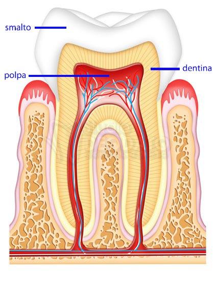 ipersensibilità-dentale